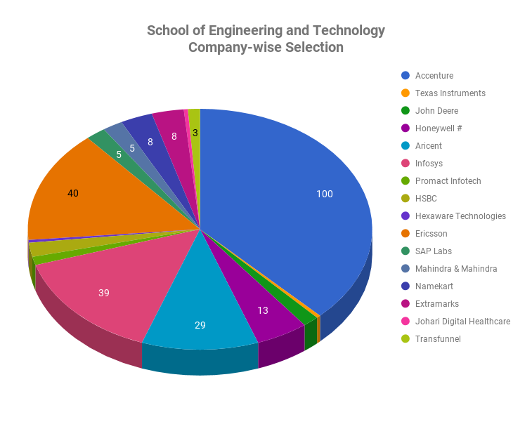 Placement Record for School of Engineering and Technology